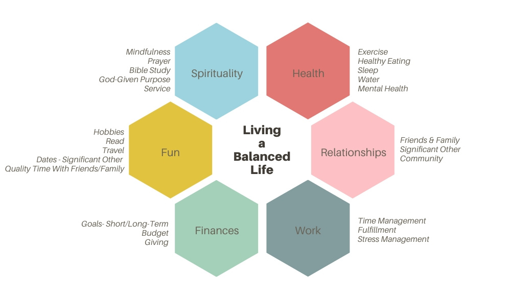 Living a Balanced Life - Assessment tool survey to help you find areas out of balance in your life.  Spirituality, Health, Relationships, Work, Finances, and Fun.